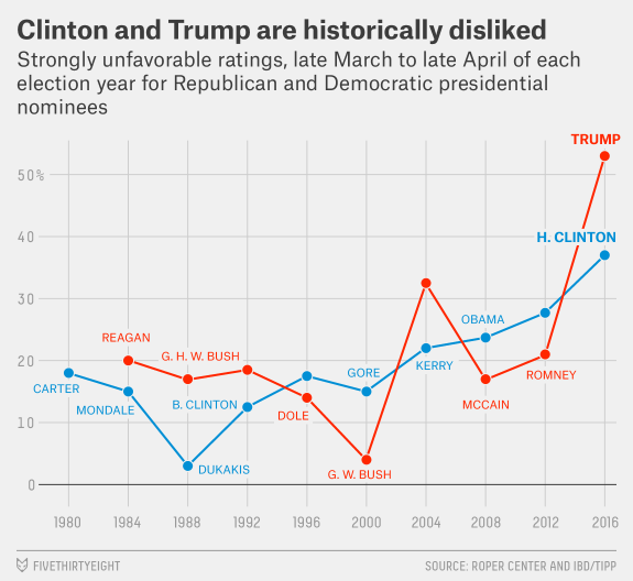 fivethirtyeight-unfavorable-chart